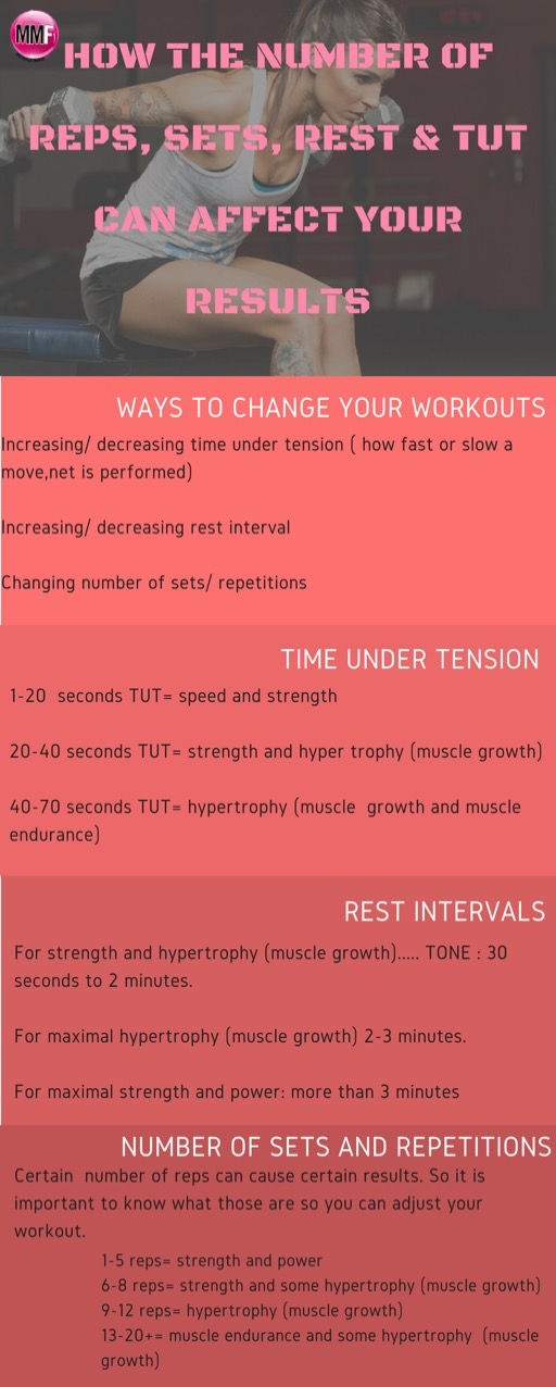 How The Number of Reps, Sets, Rest & TUT Can Affect Your Results