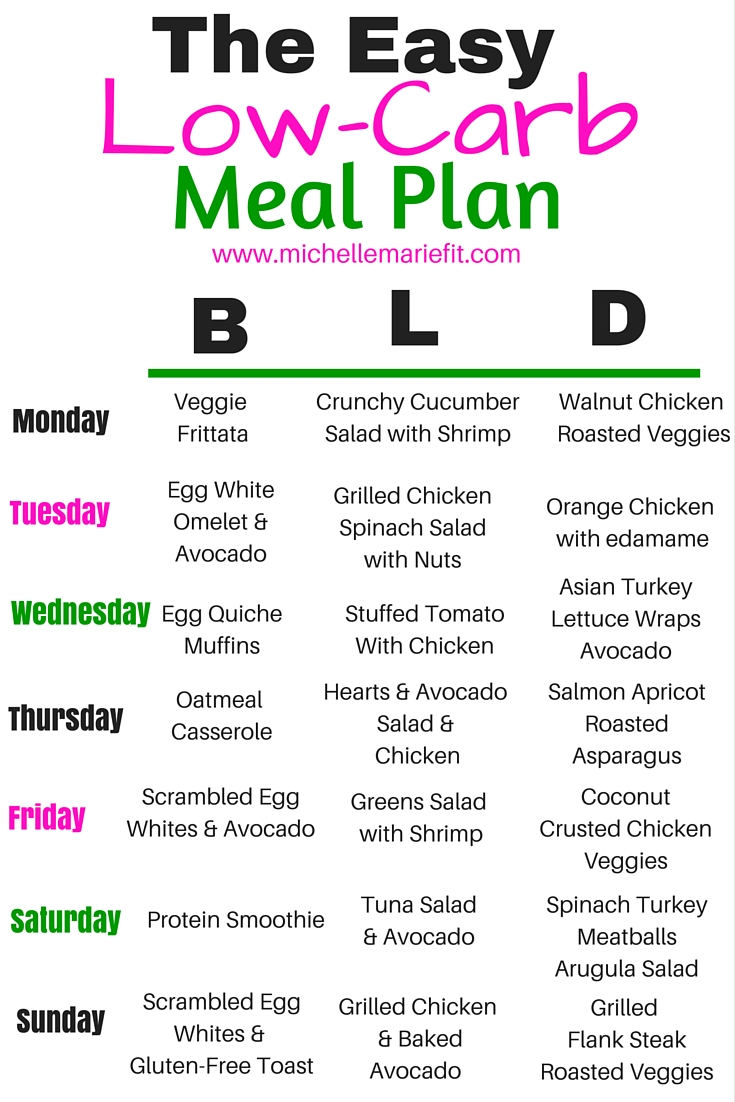 Low Carb Meal Plan Michelle Marie Fit