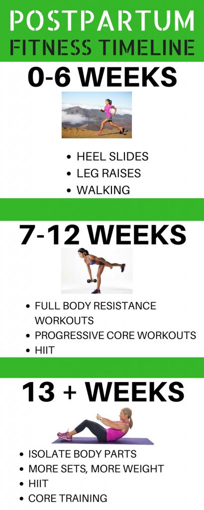 POSTPARTUM EXERCISE TIMELINE 2